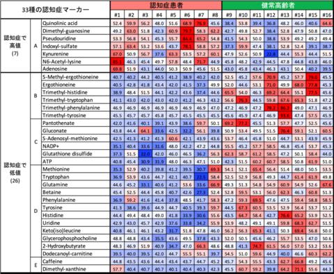 血中の代謝物の濃度(赤色が高値、青色が低値)