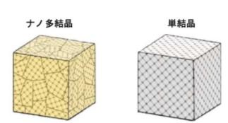 単結晶と多結晶の違い。多結晶体には結晶粒と結晶粒の境界がある