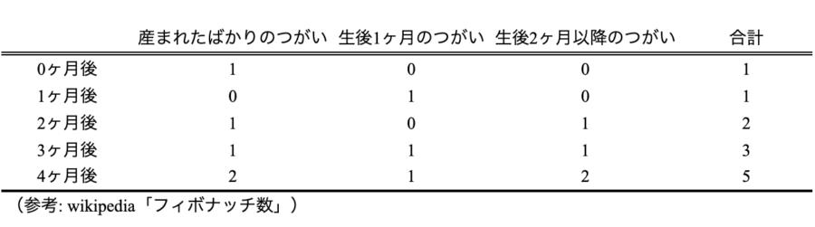 表:うさぎのつがい問題0ヶ月〜4ヶ月