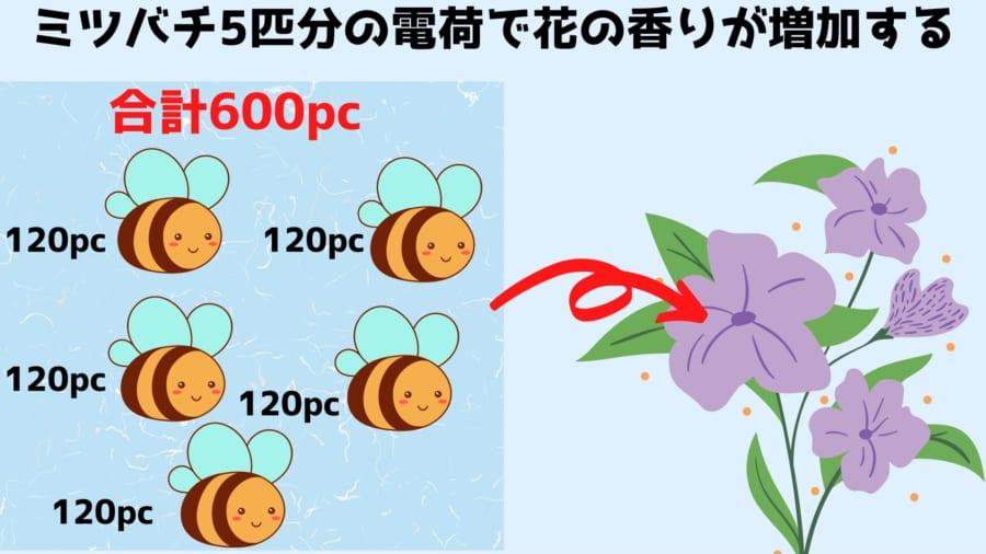 ミツバチ5匹分の電荷で香りが増大