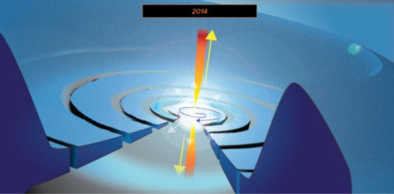 侵入したブラックホールは伴星のコアに到達し物質を一時的な円盤を形成して極方向に超高速ジェットを噴射した。