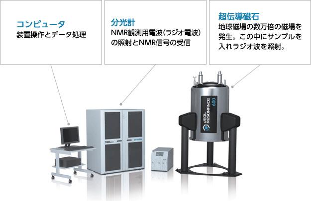 NMR装置の構造。日本電子株式会社は今回の研究グループにも参加している企業。