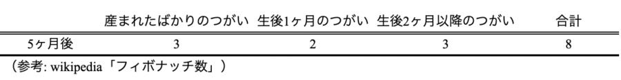 表:うさぎのつがい問題5ヶ月