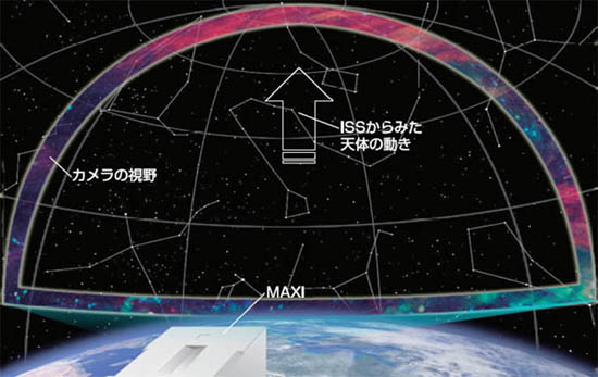 90分で全天をスキャンする国際宇宙ステーション(ISS)・「きぼう」日本実験棟船外実験プラットフォームに搭載されている全天X線監視装置「MAXI 」