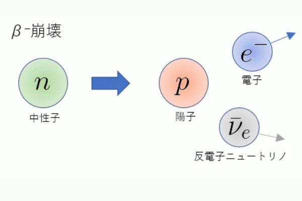 β崩壊の概念図