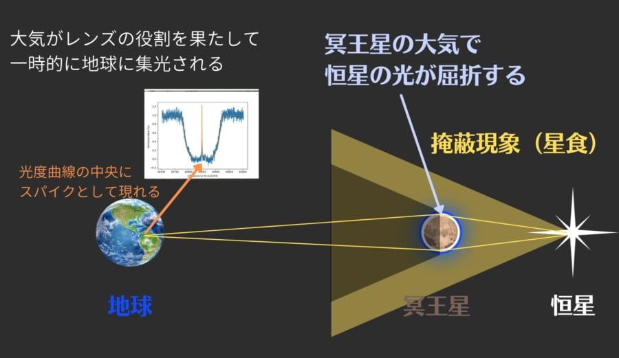 掩蔽現象の最中、光度が突然上がるセントラルフラッシュが確認されることがある。これは冥王星の大気密度と関連する。