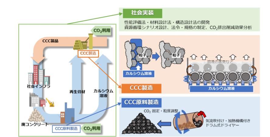 CCC(カルシウムカーボネートコンクリート)による CO2と Ca の資源循環