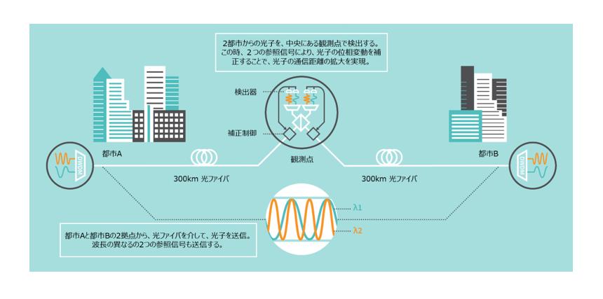 開発した技術の適用によって実現される2都市間での量子暗号通信のイメージ図