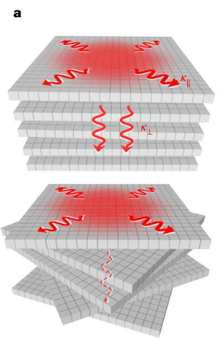 開発された素材のイメージ。材料の層をランダムに回転することで層をまたぐ方向の熱の移動を防ぐようになる。