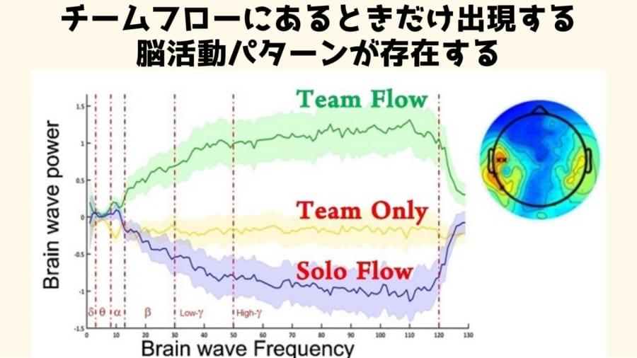 チームフローが起きているときには、どの被験者の脳でも中側頭皮質でベータ波とガンマ波の特徴的な増加がみられることが発見されました