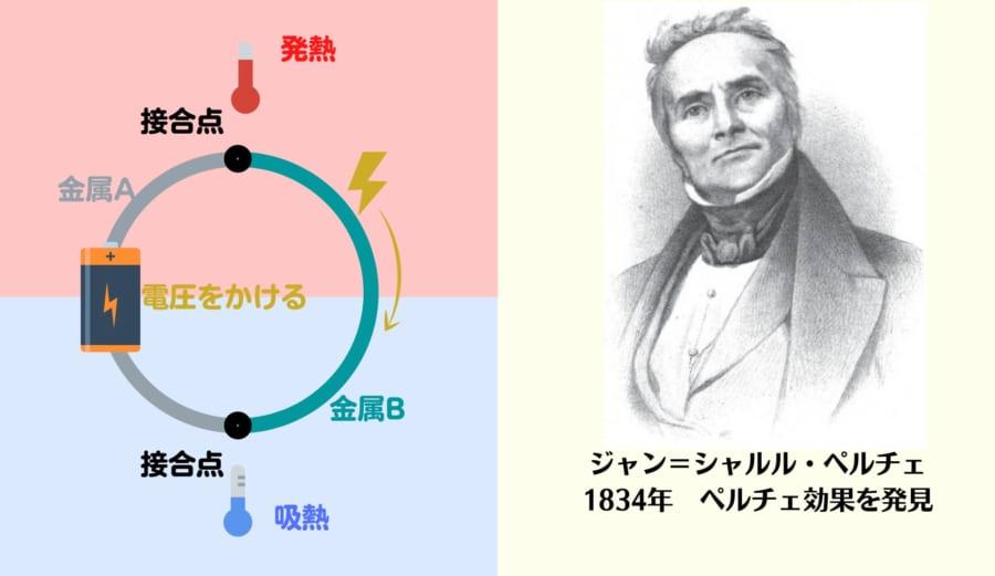 1834年にペルチェが電圧をかけると片側から吸熱、反対から発熱を行うペルチェ効果を発見する