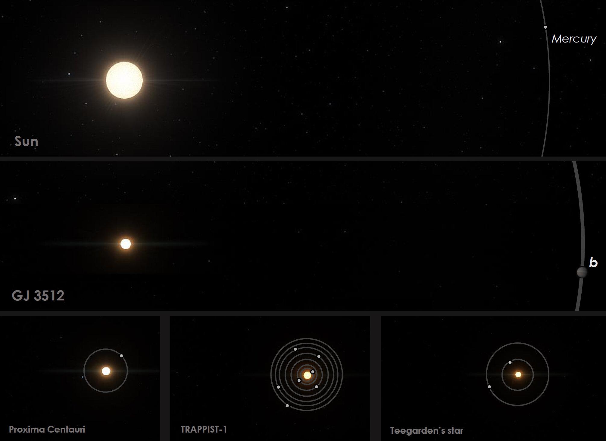太陽と惑星がほぼ同サイズ? 常識を覆す星系が発見されるの画像 3/5