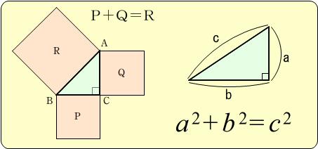 ピタゴラスの定理。