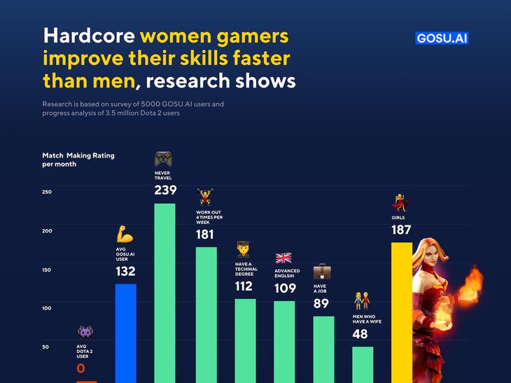 女性ゲーマーのほうが男性より勝率が高い?
