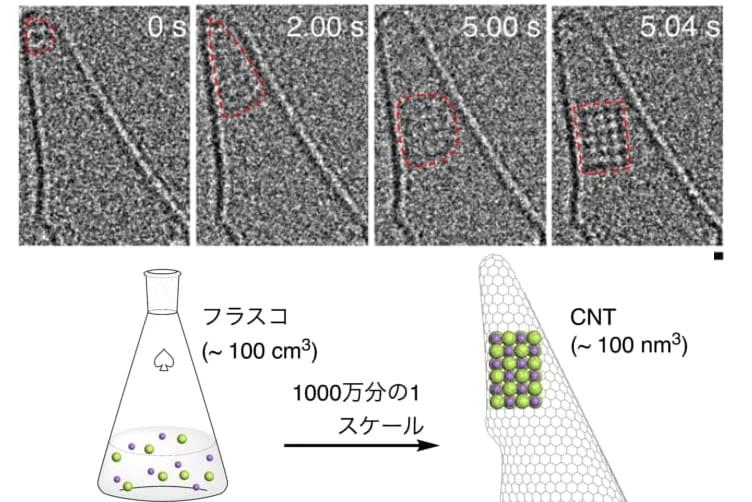 液体から「食塩の結晶ができる瞬間」を撮影成功!ミクロな視点から結晶化の過程を観察できるようになった