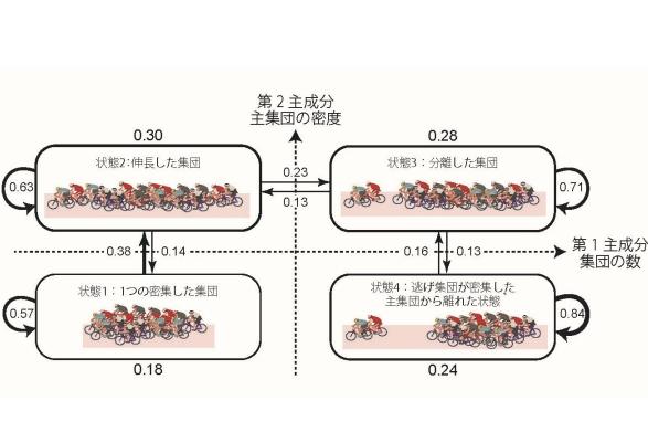自転車競技における位置取り作戦の定量化に成功 ~逃げと先行の駆け引き~