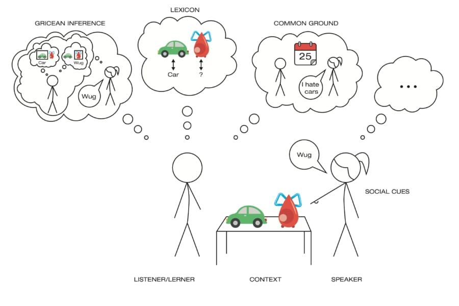 子供はどうやって言葉の意味を理解しているのか? 非常に複雑な情報統合のモデル化に成功