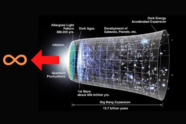 宇宙に始まりはなく過去が無限に存在する可能性が示される